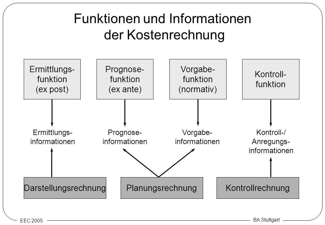 EEC 2005 BA Stuttgart Funktionen und Informationen der Kostenrechnung Ermittlungs- funktion (ex post) Prognose- funktion (ex ante) Vorgabe- funktion (