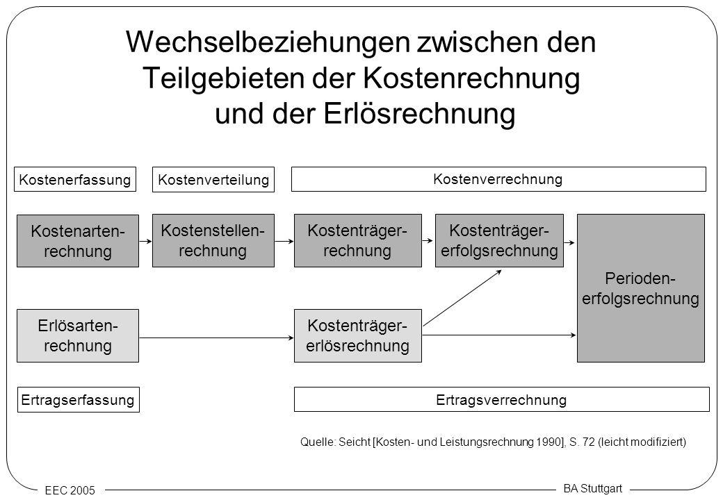EEC 2005 BA Stuttgart Wechselbeziehungen zwischen den Teilgebieten der Kostenrechnung und der Erlösrechnung Kostenerfassung Kostenverteilung Kostenver
