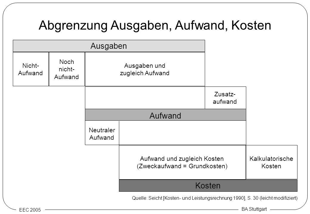 EEC 2005 BA Stuttgart Abgrenzung Ausgaben, Aufwand, Kosten Ausgaben Kosten Nicht- Aufwand Noch nicht- Aufwand Ausgaben und zugleich Aufwand Kalkulator