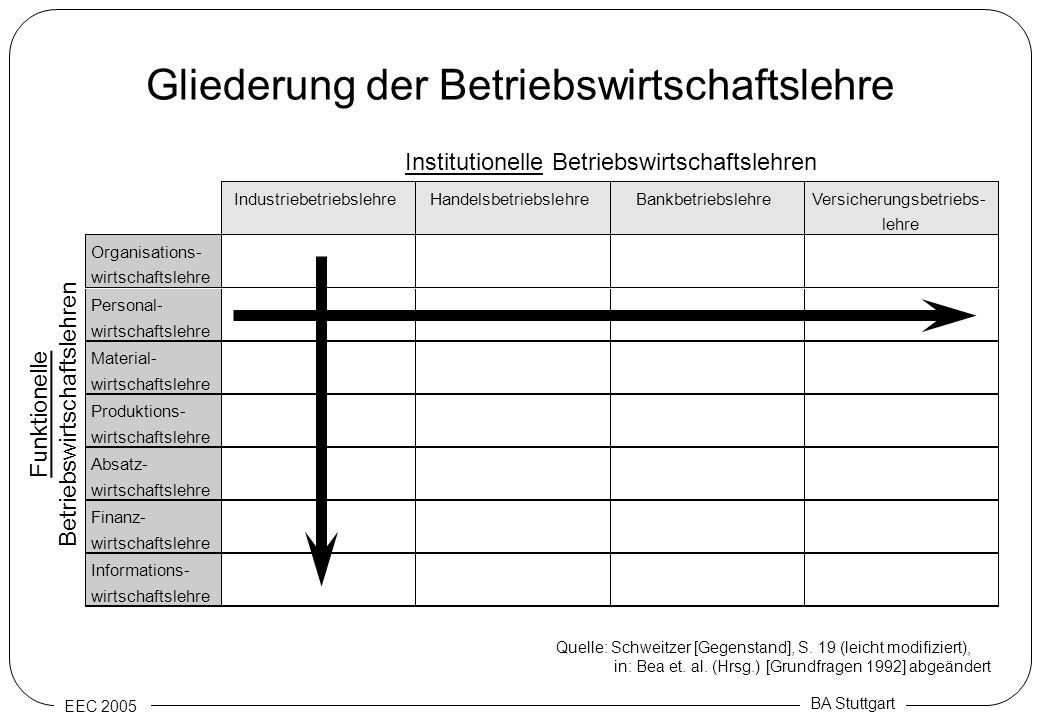 EEC 2005 BA Stuttgart Gliederung der Betriebswirtschaftslehre IndustriebetriebslehreHandelsbetriebslehreBankbetriebslehreVersicherungsbetriebs- lehre