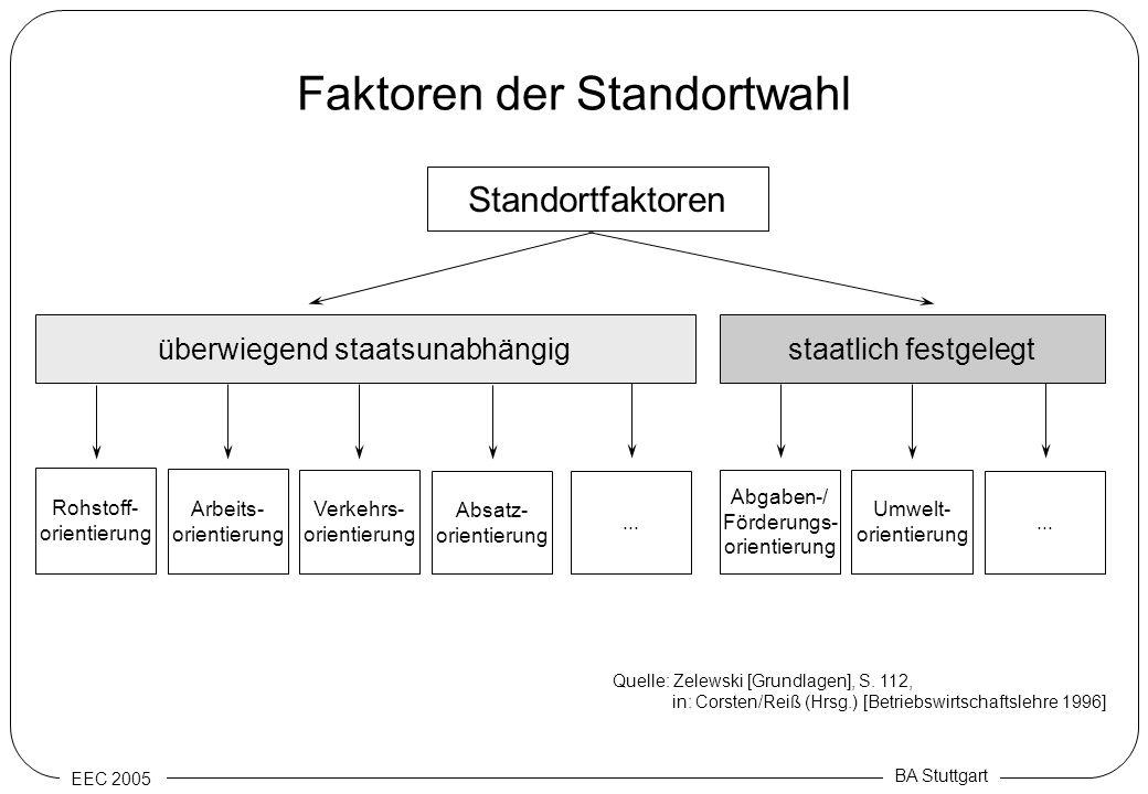 EEC 2005 BA Stuttgart Faktoren der Standortwahl Standortfaktoren überwiegend staatsunabhängig staatlich festgelegt Rohstoff- orientierung Arbeits- ori