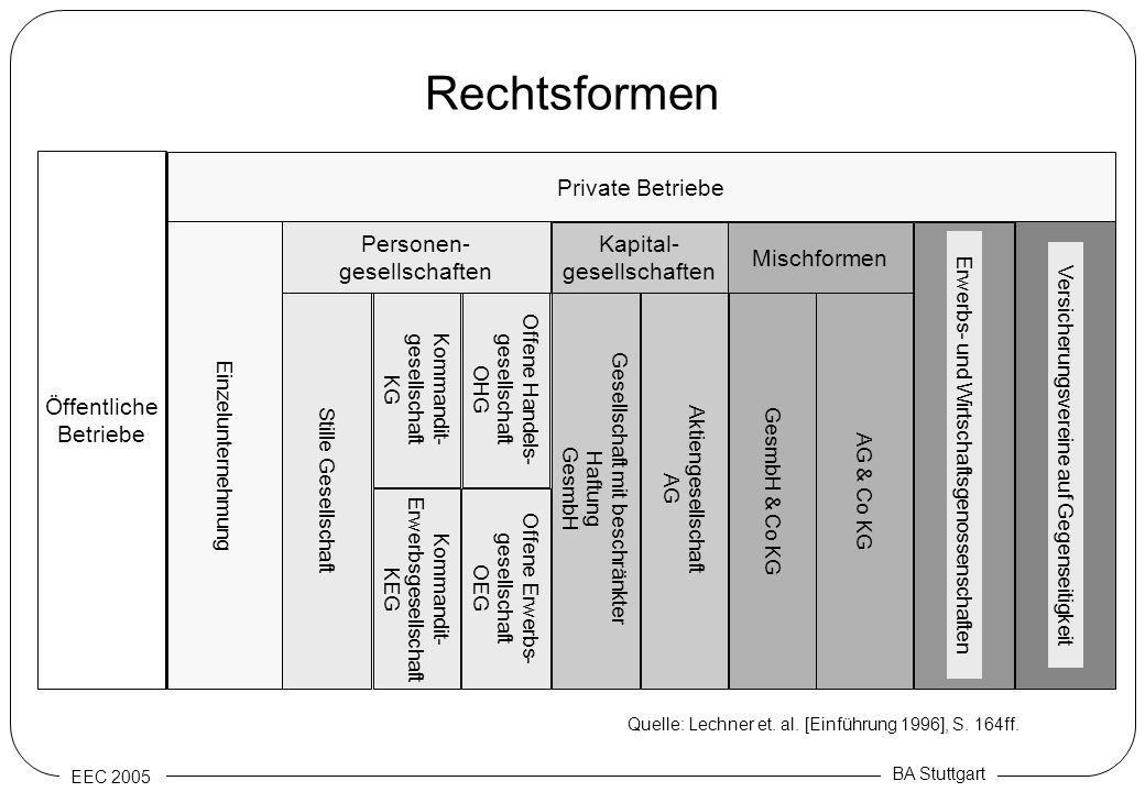EEC 2005 BA Stuttgart Stille Gesellschaft Rechtsformen Kommandit- gesellschaft KG Offene Handels- gesellschaft OHG Gesellschaft mit beschränkter Haftu