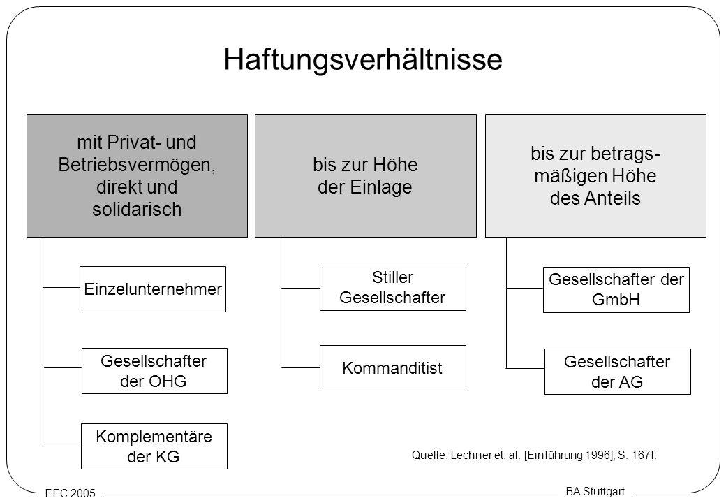 EEC 2005 BA Stuttgart Haftungsverhältnisse mit Privat- und Betriebsvermögen, direkt und solidarisch bis zur Höhe der Einlage bis zur betrags- mäßigen