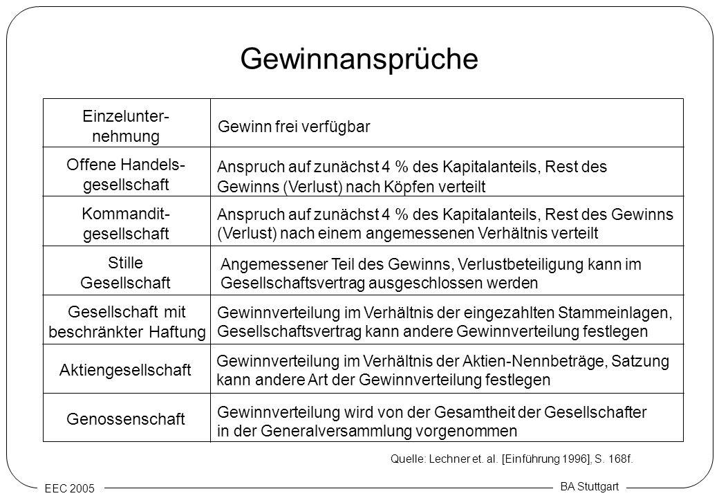 EEC 2005 BA Stuttgart Gewinnansprüche Anspruch auf zunächst 4 % des Kapitalanteils, Rest des Gewinns (Verlust) nach einem angemessenen Verhältnis vert