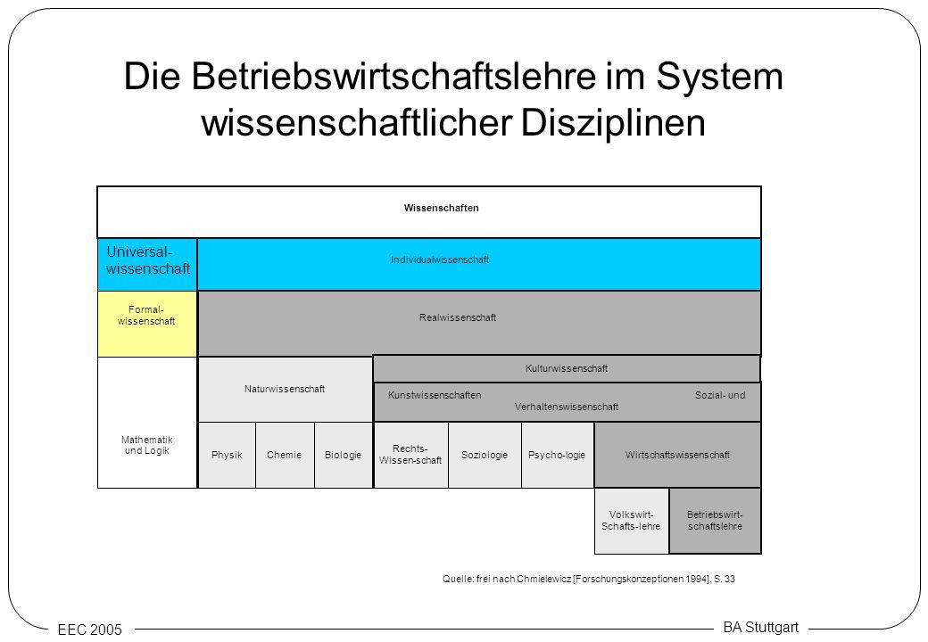 EEC 2005 BA Stuttgart Rechts- Wissen-schaft Psycho-logie Wirtschaftswissenschaft Kunstwissenschaften Sozial- und Verhaltenswissenschaft Naturwissensch