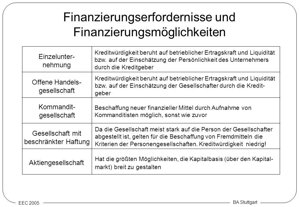EEC 2005 BA Stuttgart Finanzierungserfordernisse und Finanzierungsmöglichkeiten Einzelunter- nehmung Offene Handels- gesellschaft Kommandit- gesellsch
