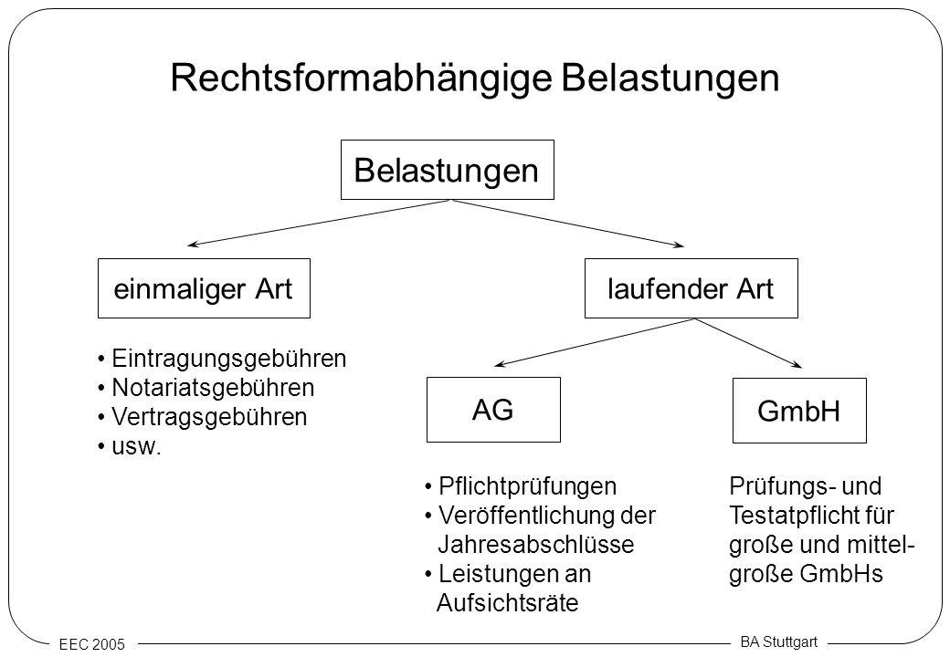 EEC 2005 BA Stuttgart Rechtsformabhängige Belastungen Belastungen einmaliger Artlaufender Art Eintragungsgebühren Notariatsgebühren Vertragsgebühren u
