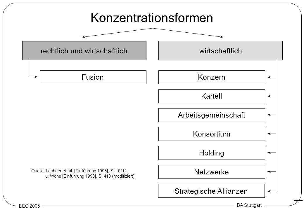 EEC 2005 BA Stuttgart Konzentrationsformen rechtlich und wirtschaftlich wirtschaftlich Fusion Arbeitsgemeinschaft Kartell Konzern Konsortium Holding N