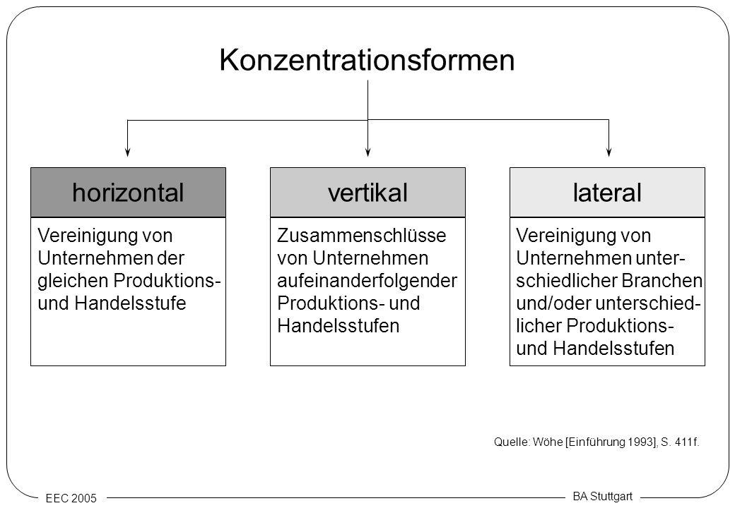 EEC 2005 BA Stuttgart Konzentrationsformen horizontallateralvertikal Vereinigung von Unternehmen der gleichen Produktions- und Handelsstufe Zusammensc