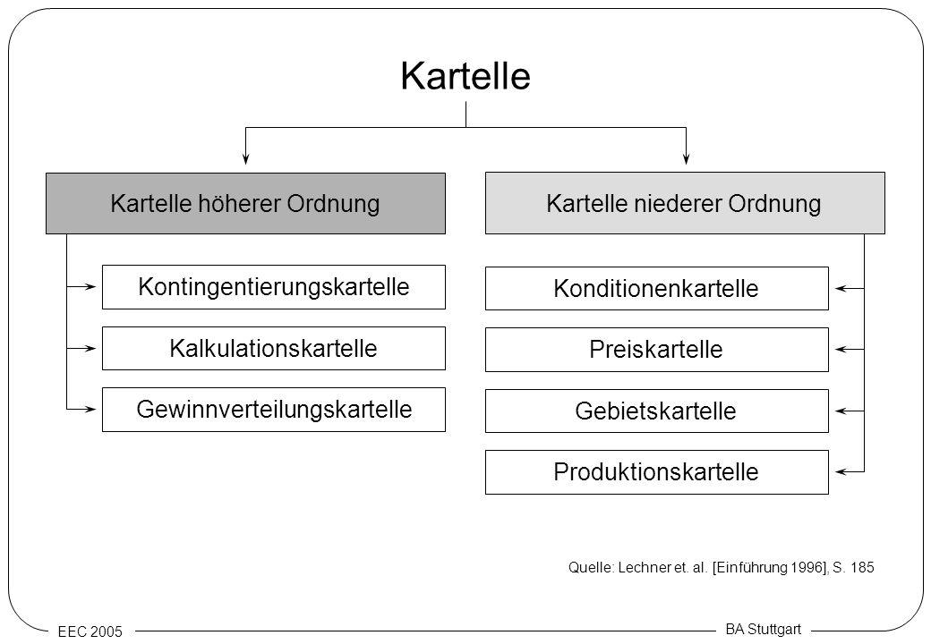 EEC 2005 BA Stuttgart Kartelle Kartelle höherer Ordnung Kartelle niederer Ordnung Gebietskartelle Preiskartelle Konditionenkartelle Gewinnverteilungsk