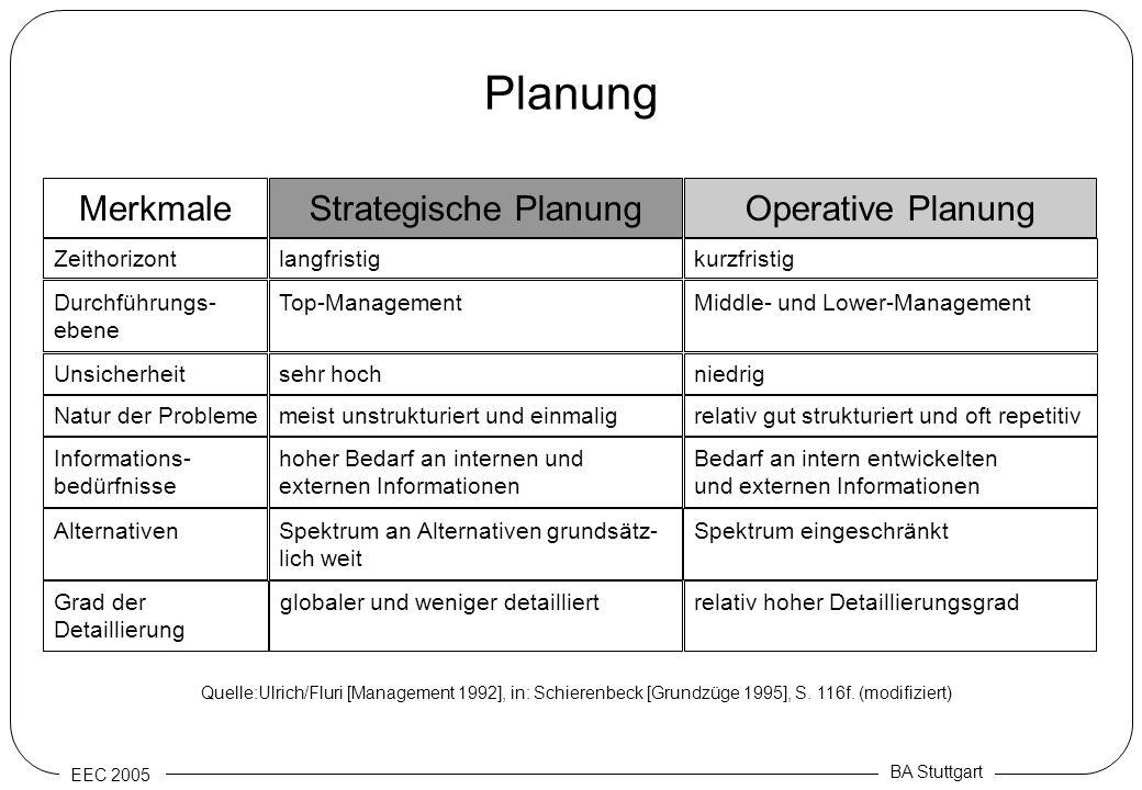 EEC 2005 BA Stuttgart Planung Strategische PlanungOperative PlanungMerkmale Top-ManagementMiddle- und Lower-ManagementDurchführungs- ebene sehr hochni