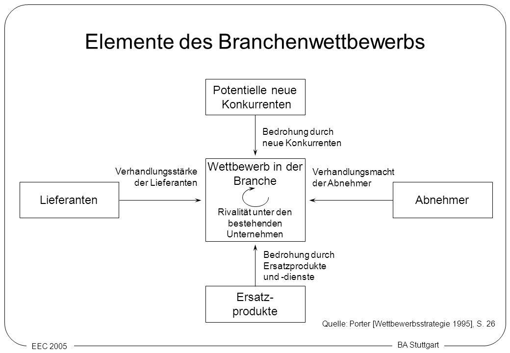 EEC 2005 BA Stuttgart Elemente des Branchenwettbewerbs Potentielle neue Konkurrenten LieferantenAbnehmer Ersatz- produkte Rivalität unter den bestehen