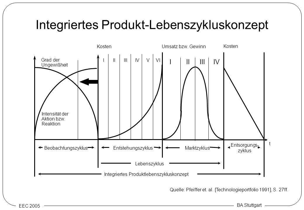 EEC 2005 BA Stuttgart Integriertes Produkt-Lebenszykluskonzept Kosten Grad der Ungewißheit Intensität der Aktion bzw. Reaktion Umsatz bzw. Gewinn IIII