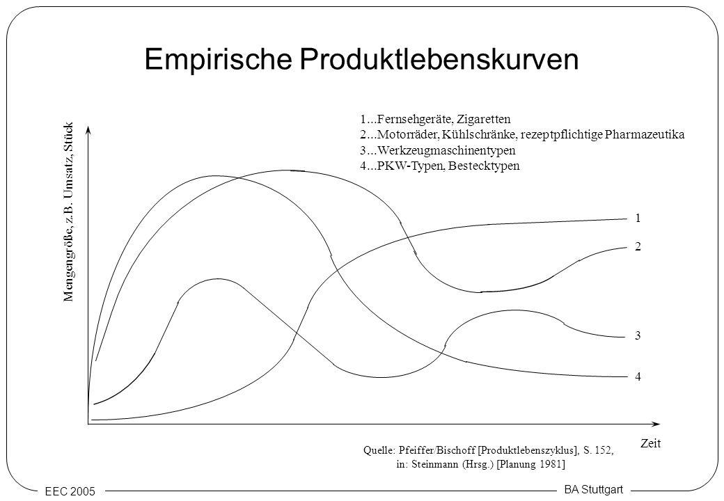 EEC 2005 BA Stuttgart Empirische Produktlebenskurven 1...Fernsehgeräte, Zigaretten 2...Motorräder, Kühlschränke, rezeptpflichtige Pharmazeutika 3...We