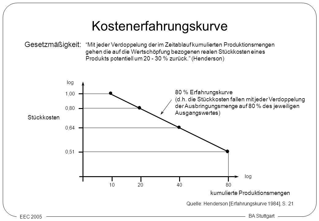 EEC 2005 BA Stuttgart Kostenerfahrungskurve Stückkosten log 1,00 0,80 0,64 0,51 log 10204080 kumulierte Produktionsmengen Gesetzmäßigkeit: Mit jeder V