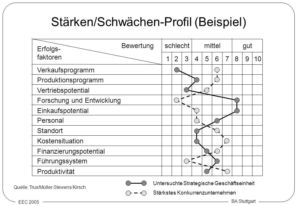 EEC 2005 BA Stuttgart Stärken/Schwächen-Profil (Beispiel) schlechtmittelgut Erfolgs- faktoren Bewertung Verkaufsprogramm Produktionsprogramm Vertriebs