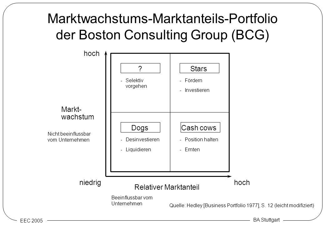 EEC 2005 BA Stuttgart Marktwachstums-Marktanteils-Portfolio der Boston Consulting Group (BCG) hoch niedrighoch Position halten- Ernten- Selektiv vorge