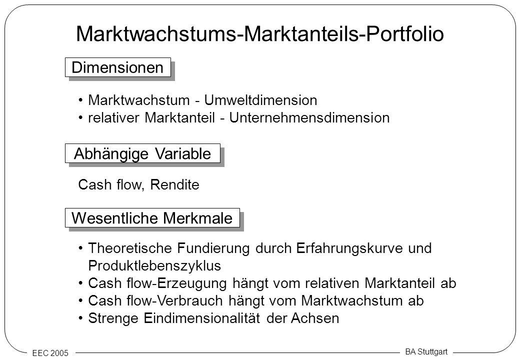 EEC 2005 BA Stuttgart Marktwachstums-Marktanteils-Portfolio Dimensionen Marktwachstum - Umweltdimension relativer Marktanteil - Unternehmensdimension