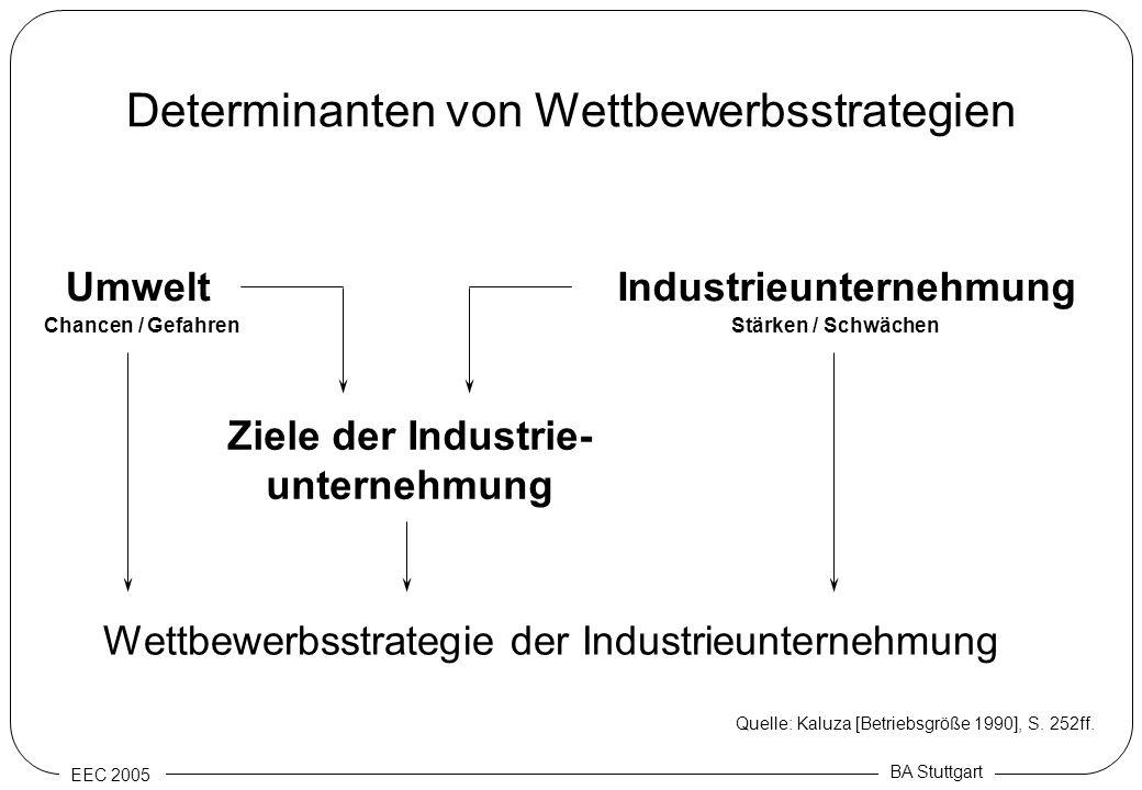 EEC 2005 BA Stuttgart Determinanten von Wettbewerbsstrategien UmweltIndustrieunternehmung Ziele der Industrie- unternehmung Wettbewerbsstrategie der I