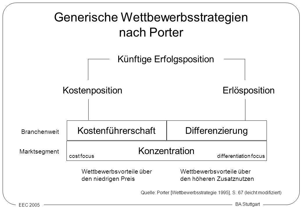 EEC 2005 BA Stuttgart Generische Wettbewerbsstrategien nach Porter Konzentration Kostenführerschaft Differenzierung KostenpositionErlösposition Künfti