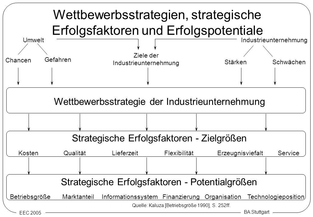 EEC 2005 BA Stuttgart Wettbewerbsstrategien, strategische Erfolgsfaktoren und Erfolgspotentiale Quelle: Kaluza [Betriebsgröße 1990], S. 252ff. Umwelt