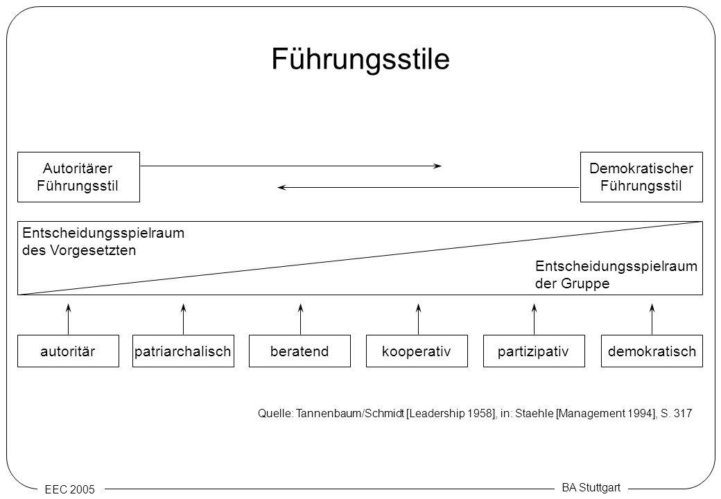 EEC 2005 BA Stuttgart Führungsstile autoritärpatriarchalischberatenddemokratischpartizipativkooperativ Autoritärer Führungsstil Demokratischer Führung