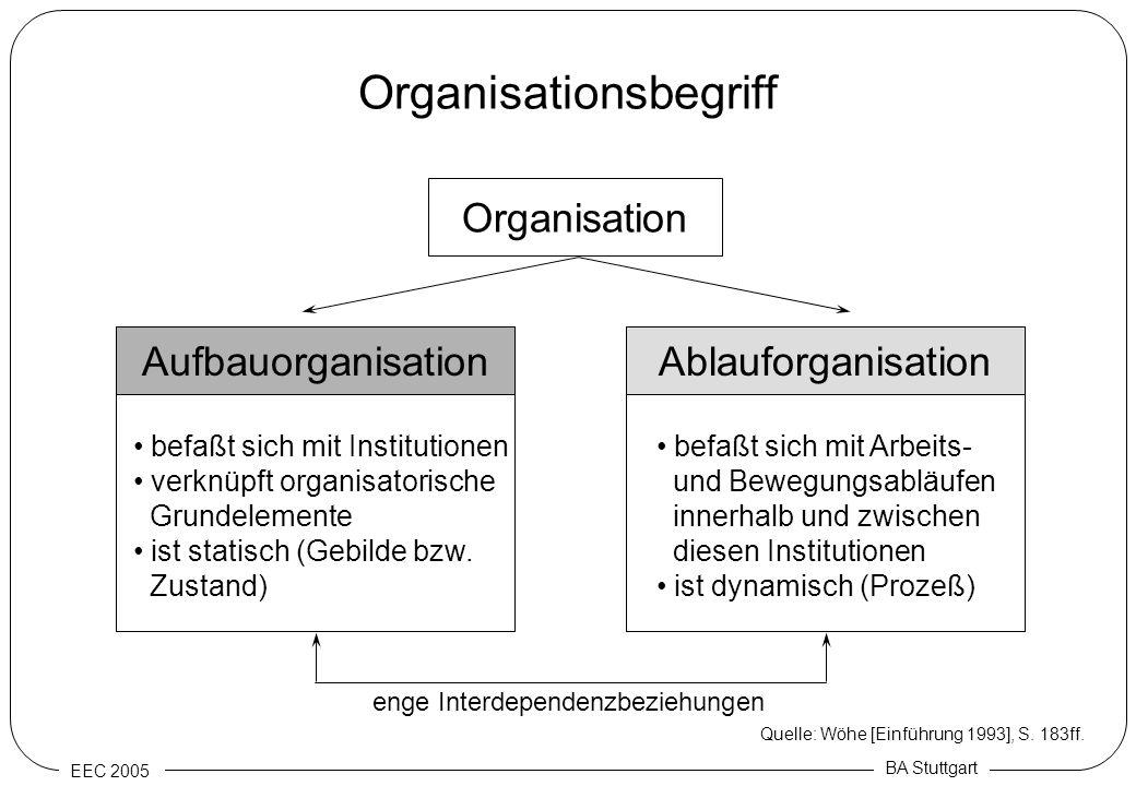 EEC 2005 BA Stuttgart Organisationsbegriff Organisation Ablauforganisation befaßt sich mit Institutionen verknüpft organisatorische Grundelemente ist