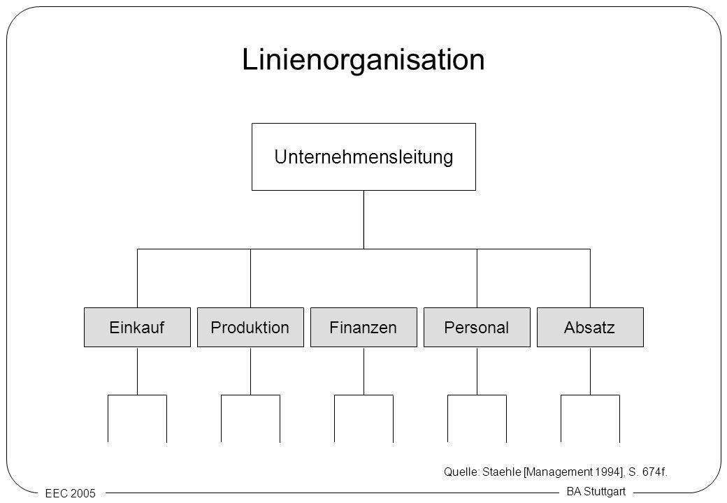 EEC 2005 BA Stuttgart Linienorganisation Produktion Unternehmensleitung FinanzenPersonalAbsatzEinkauf Quelle: Staehle [Management 1994], S. 674f.