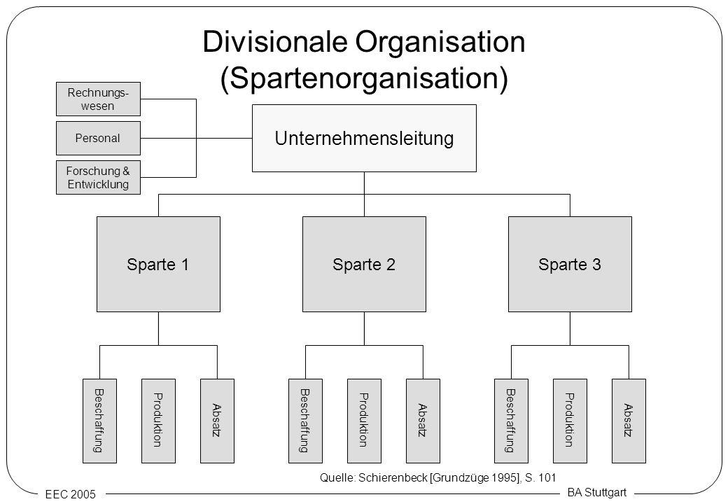 EEC 2005 BA Stuttgart Divisionale Organisation (Spartenorganisation) Unternehmensleitung Rechnungs- wesen Personal Forschung & Entwicklung Sparte 3 Be