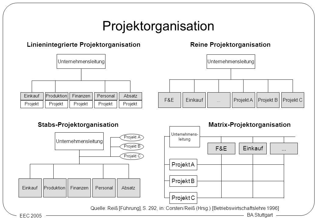 EEC 2005 BA Stuttgart Projektorganisation ProduktionPersonalAbsatzEinkaufFinanzen Unternehmensleitung Projekt EinkaufProjekt AProjekt BF&E... Unterneh