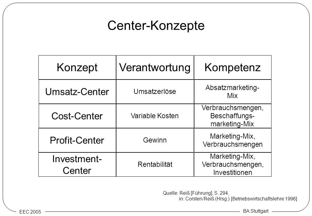 EEC 2005 BA Stuttgart Center-Konzepte Umsatzerlöse Absatzmarketing- Mix Umsatz-Center VerantwortungKompetenzKonzept Variable Kosten Verbrauchsmengen,
