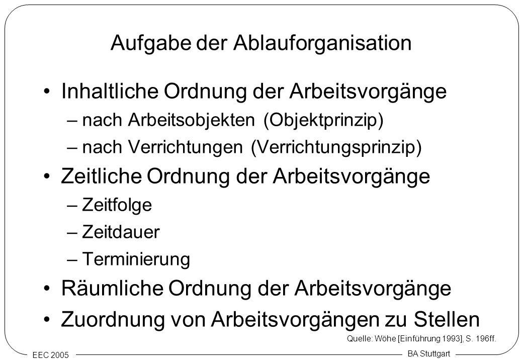 EEC 2005 BA Stuttgart Aufgabe der Ablauforganisation Inhaltliche Ordnung der Arbeitsvorgänge –nach Arbeitsobjekten (Objektprinzip) –nach Verrichtungen