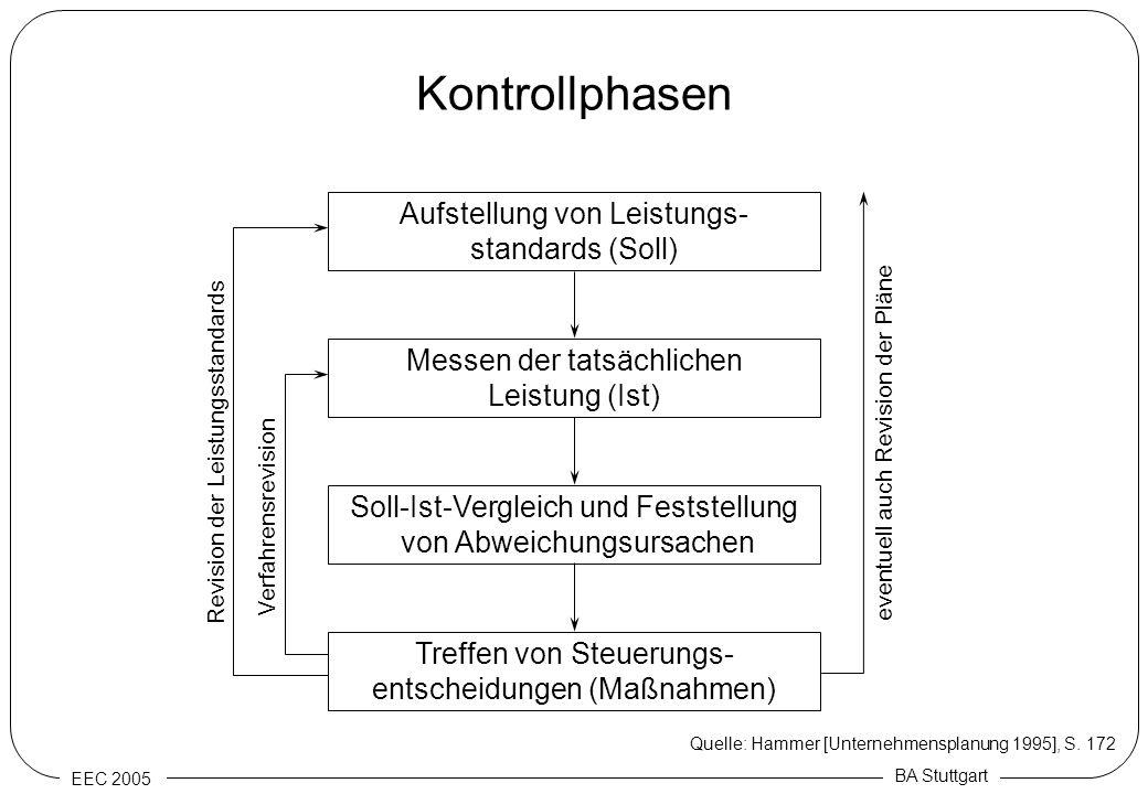 EEC 2005 BA Stuttgart Kontrollphasen Aufstellung von Leistungs- standards (Soll) Messen der tatsächlichen Leistung (Ist) Soll-Ist-Vergleich und Festst