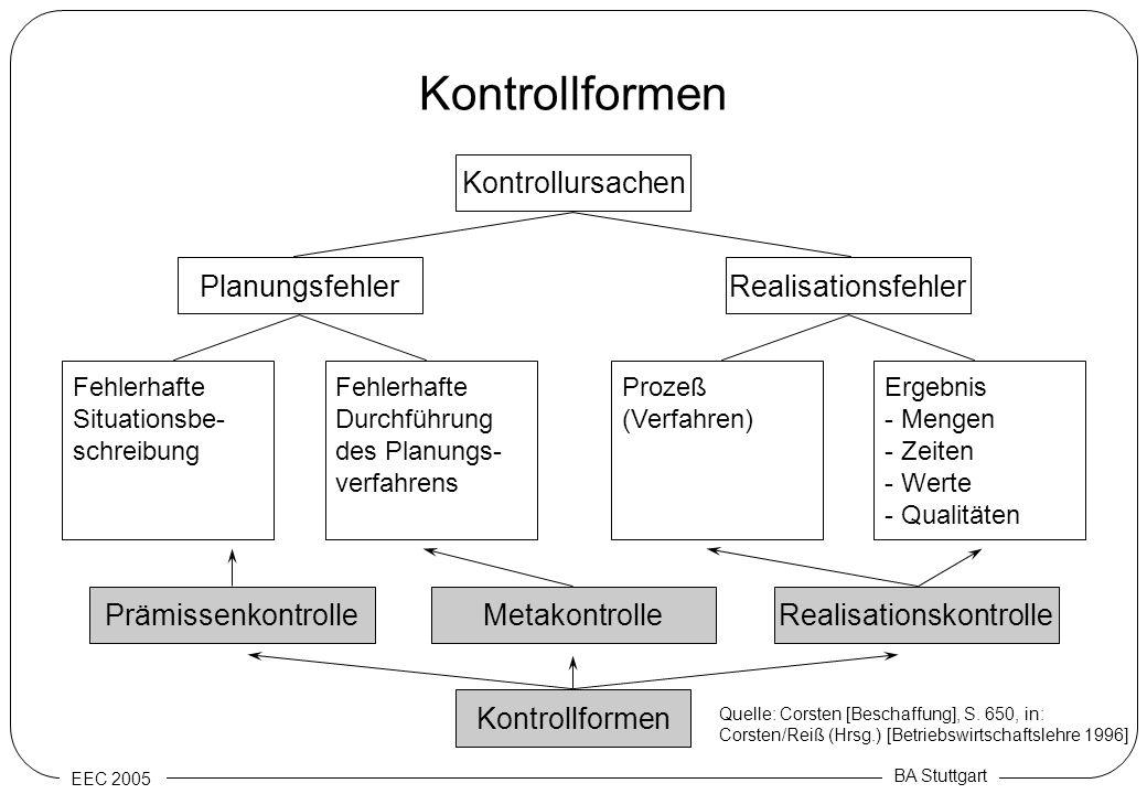 EEC 2005 BA Stuttgart Kontrollformen Kontrollursachen Kontrollformen RealisationsfehlerPlanungsfehler RealisationskontrolleMetakontrollePrämissenkontr