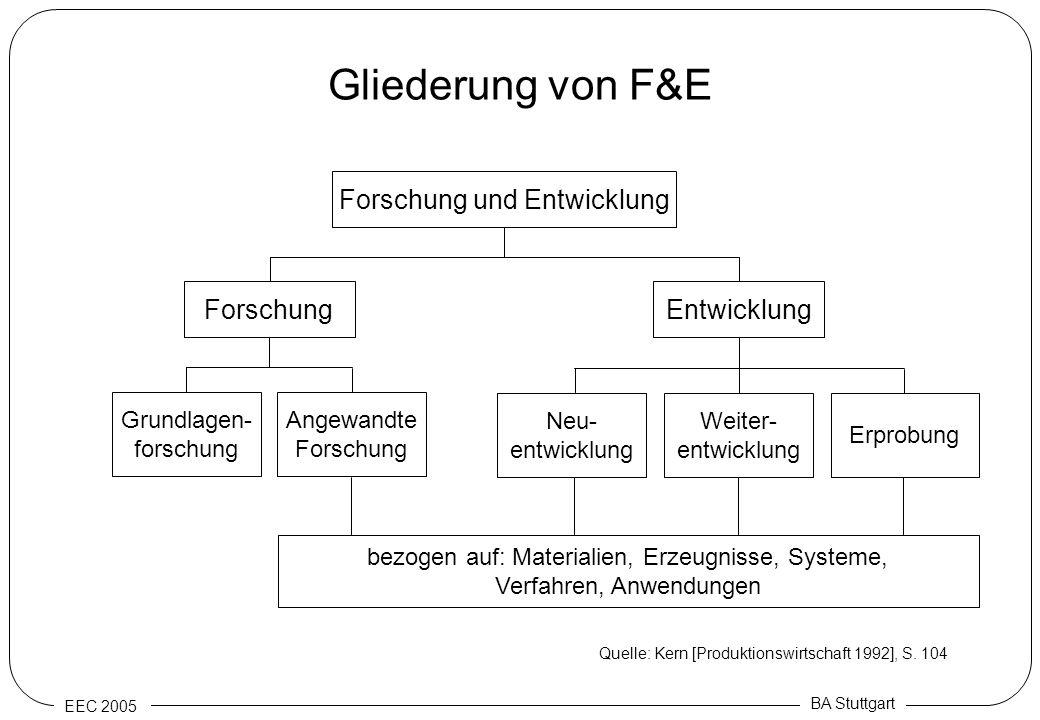 EEC 2005 BA Stuttgart Gliederung von F&E Forschung und Entwicklung ForschungEntwicklung Grundlagen- forschung bezogen auf: Materialien, Erzeugnisse, S