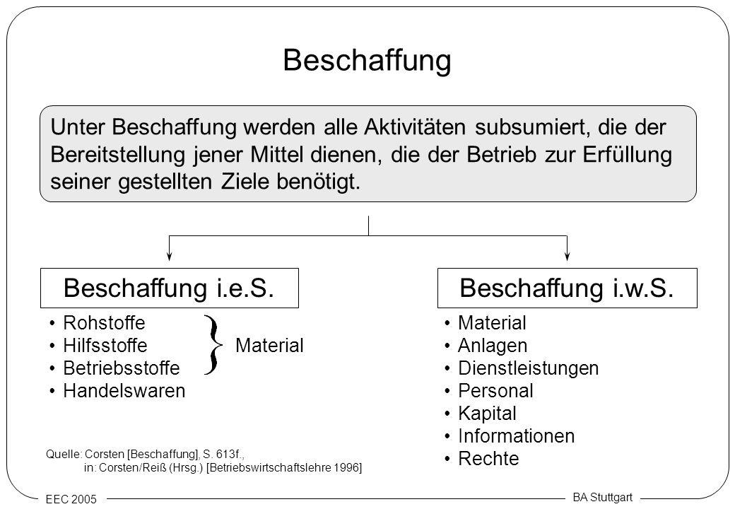 EEC 2005 BA Stuttgart Beschaffung Beschaffung i.e.S. Unter Beschaffung werden alle Aktivitäten subsumiert, die der Bereitstellung jener Mittel dienen,