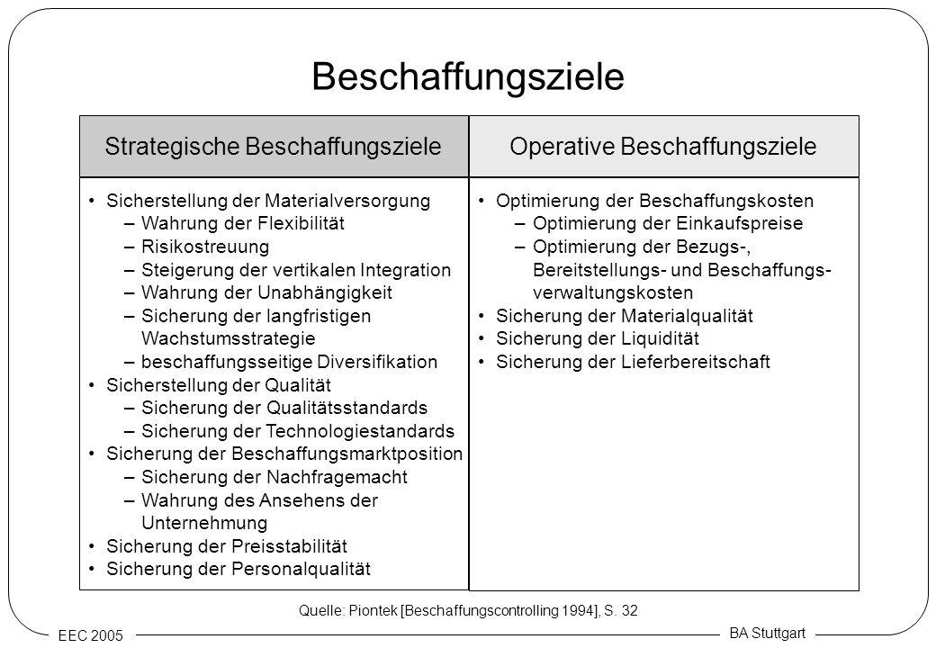 EEC 2005 BA Stuttgart Beschaffungsziele Sicherstellung der Materialversorgung –Wahrung der Flexibilität –Risikostreuung –Steigerung der vertikalen Int