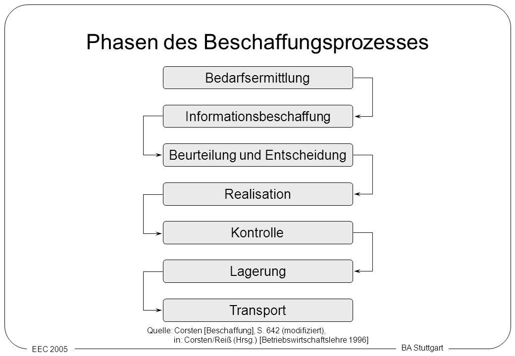 EEC 2005 BA Stuttgart Phasen des Beschaffungsprozesses Bedarfsermittlung Kontrolle Realisation Beurteilung und Entscheidung Informationsbeschaffung La