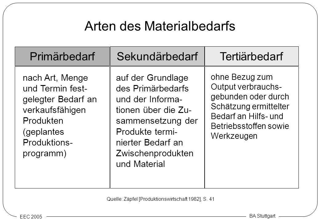 EEC 2005 BA Stuttgart Arten des Materialbedarfs Primärbedarf nach Art, Menge und Termin fest- gelegter Bedarf an verkaufsfähigen Produkten (geplantes
