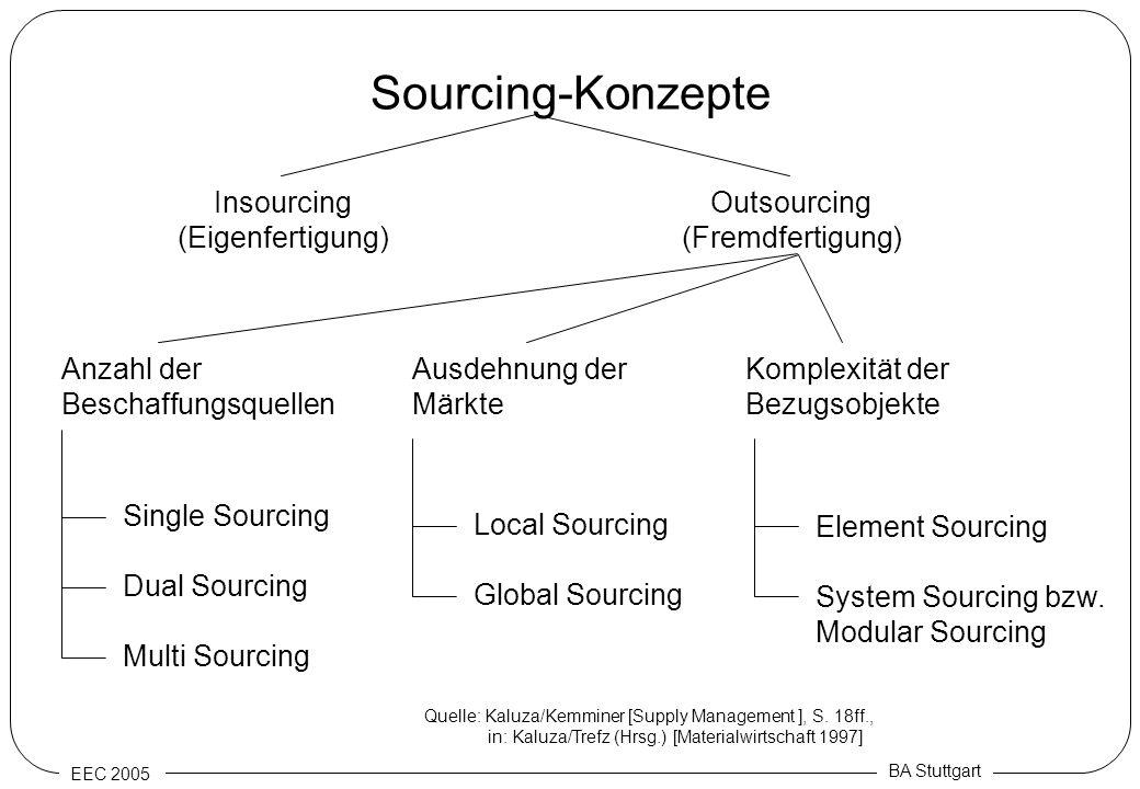 EEC 2005 BA Stuttgart Sourcing-Konzepte Insourcing (Eigenfertigung) Outsourcing (Fremdfertigung) Anzahl der Beschaffungsquellen Ausdehnung der Märkte