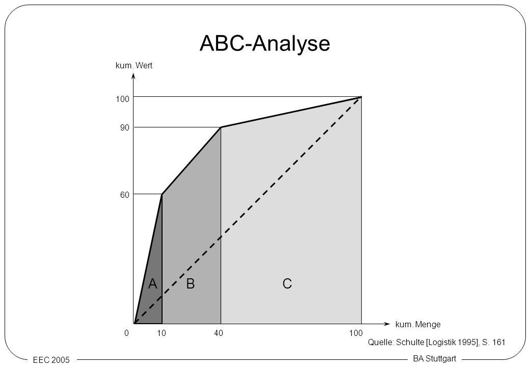 EEC 2005 BA Stuttgart ABC-Analyse 1040100 60 90 100 0 Quelle: Schulte [Logistik 1995], S. 161 ABC kum. Menge kum. Wert