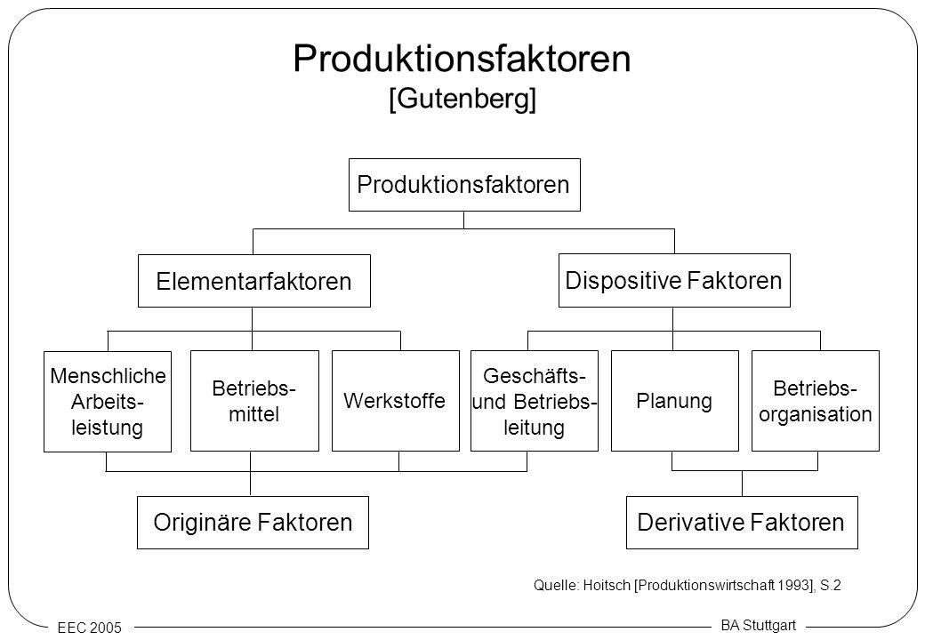 EEC 2005 BA Stuttgart Produktionsfaktoren [Gutenberg] Produktionsfaktoren Dispositive Faktoren Elementarfaktoren Menschliche Arbeits- leistung Betrieb