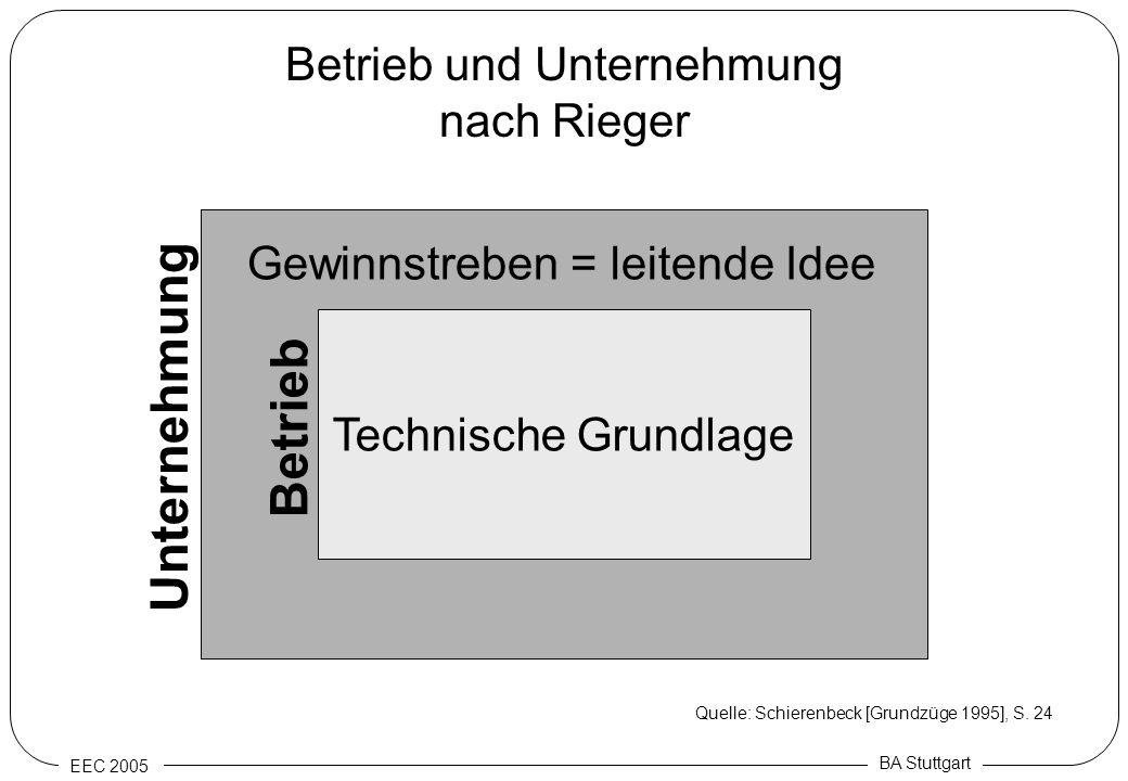 EEC 2005 BA Stuttgart Betrieb und Unternehmung nach Rieger Technische Grundlage Gewinnstreben = leitende Idee Betrieb Unternehmung Quelle: Schierenbec