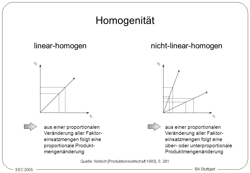 EEC 2005 BA Stuttgart Homogenität r1r1 r2r2 r1r1 r2r2 linear-homogennicht-linear-homogen aus einer proportionalen Veränderung aller Faktor- einsatzmen