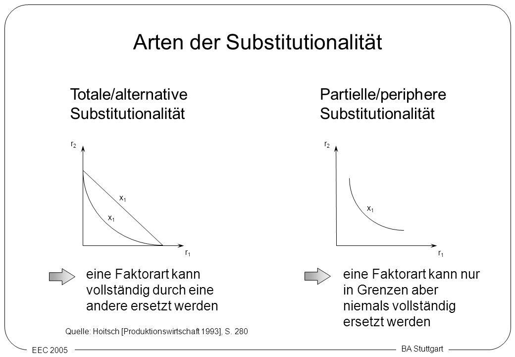 EEC 2005 BA Stuttgart Arten der Substitutionalität r1r1 r2r2 x1x1 x1x1 r1r1 r2r2 x1x1 Totale/alternative Substitutionalität Partielle/periphere Substi