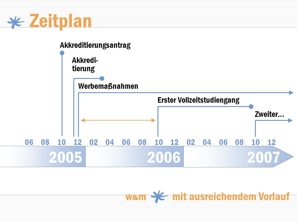 2007 20062005 Zeitplan w & m mit ausreichendem Vorlauf Akkreditierungsantrag 06 08 10 12 02 04 06 08 10 12 02 04 06 08 10 12 Akkredi- tierung Werbemaß