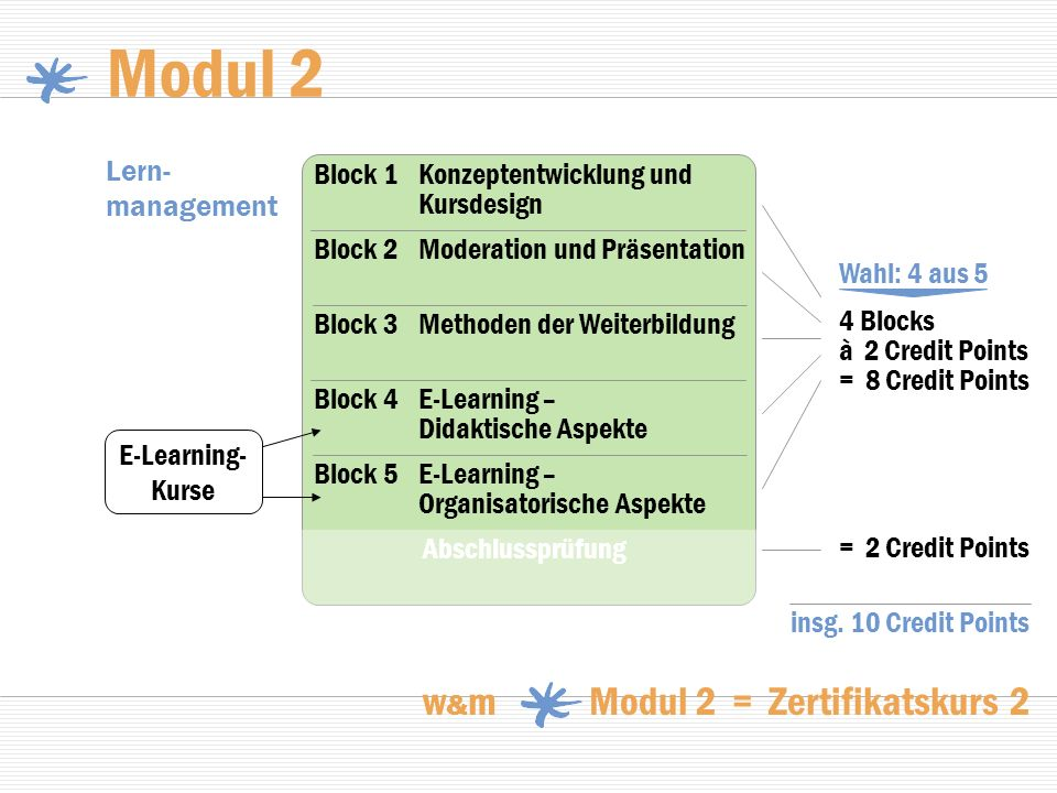 Modul 3 w & m Modul 3 = Zertifikatskurs 3 Qualitäts- management 4 Blocks à 2 Credit Points = 8 Credit Points = 2 Credit Points Block 2Beratung in Bildungsorganisationen Block 1Change Management Block 3Evaluation und Transfersicherung Block 4Qualitätsentwicklung Abschlussprüfung insg.