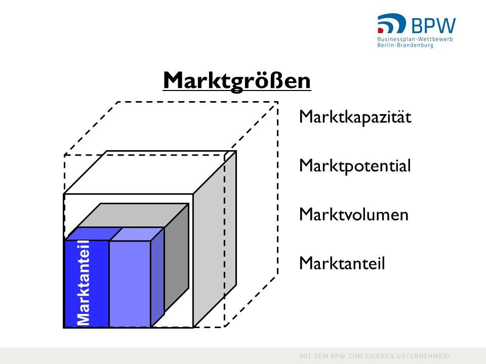Marktgrößen Marktkapazität Marktpotential Marktanteil Marktvolumen Marktanteil