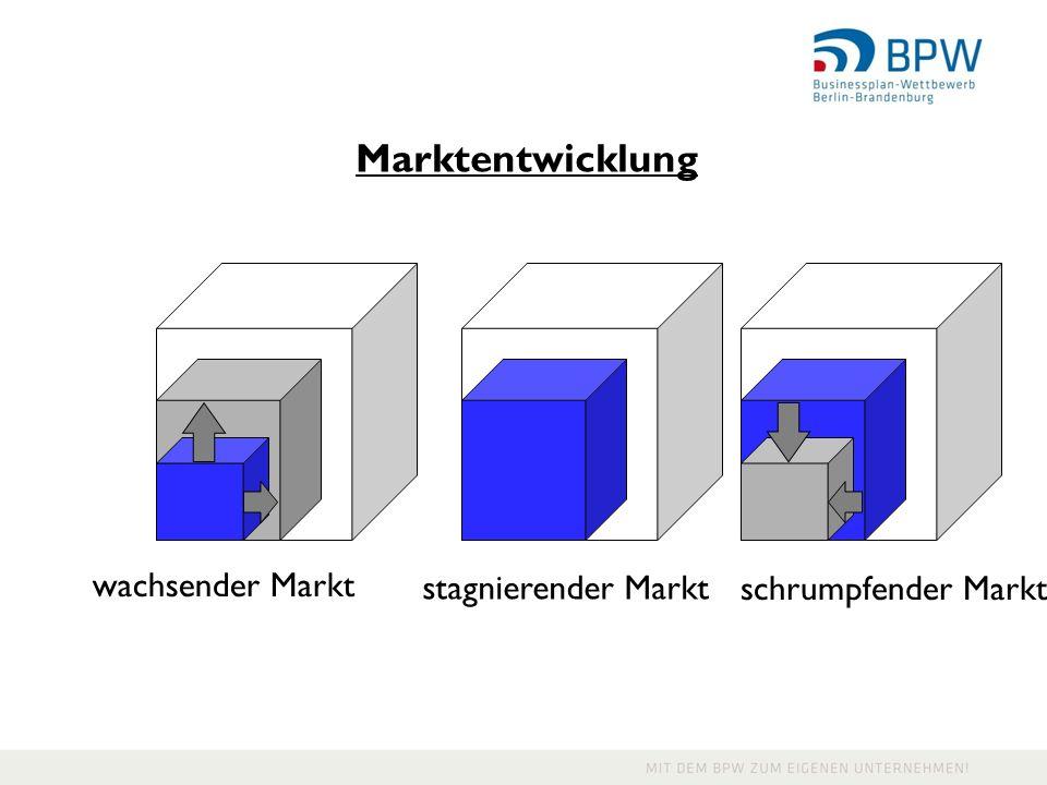 Marktentwicklung wachsender Markt stagnierender Markt schrumpfender Markt