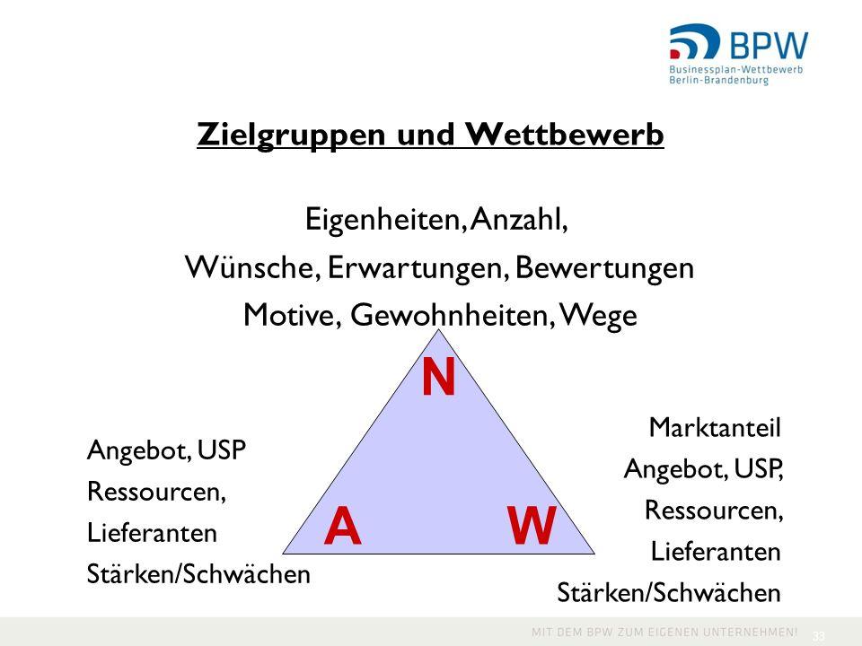 Zielgruppen und Wettbewerb 33 Angebot, USP Ressourcen, Lieferanten Stärken/Schwächen Marktanteil Angebot, USP, Ressourcen, Lieferanten Stärken/Schwäch